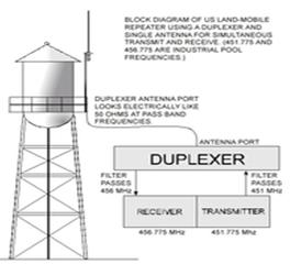 Duplexer Domain Frekuensi